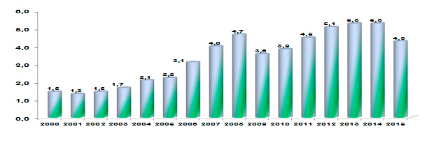Comercio exterior en 2000-2015 años (miles de millones de dólares)