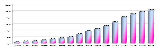 Ingresos monetarios de la población en 2000-2015 (miles de millones de TJS)