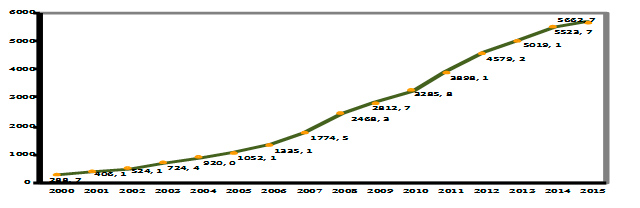 PIB percápitaen2000-2015(TJS)